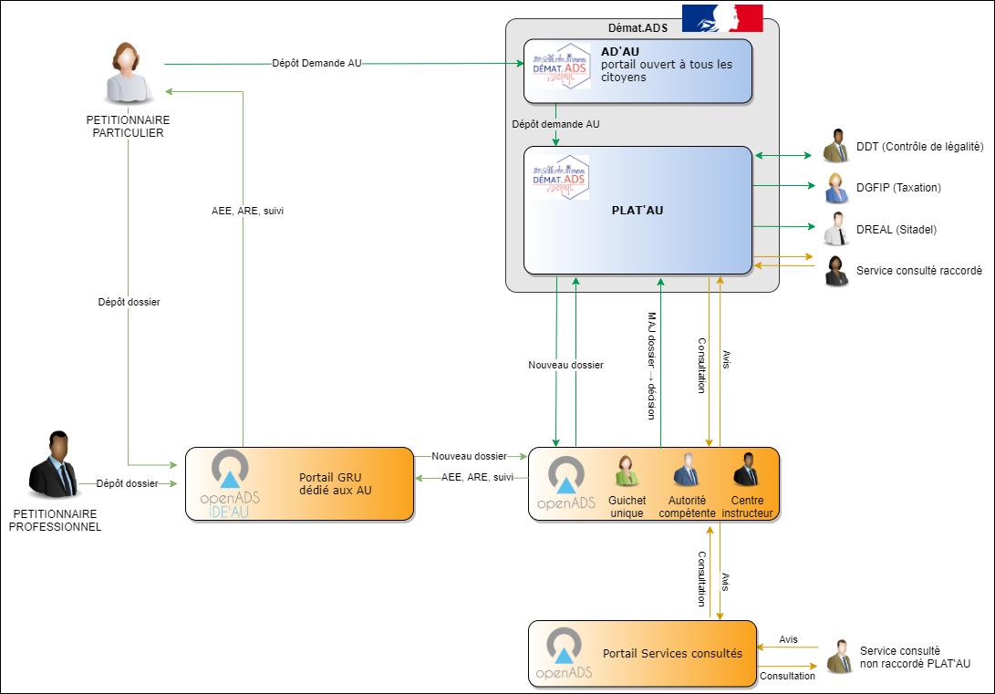 Schéma explicatif des parcours usagers de Démat.ADS avec le logiciel atReal openADS et IDE'AU