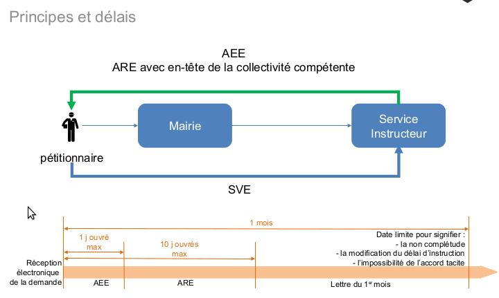 Source : Ministère de la cohésion des territoires - Réunion Éditeurs du 15/02/2018