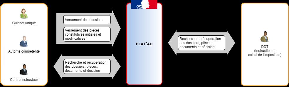 Schéma de l'expérimentation Démat.ADS J1