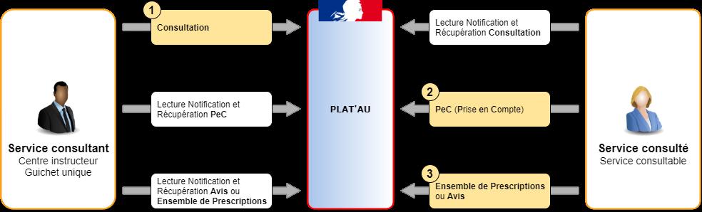 Schéma de l'expérimentation Démat.ADS J2-3 sur la séquence d'une consultation