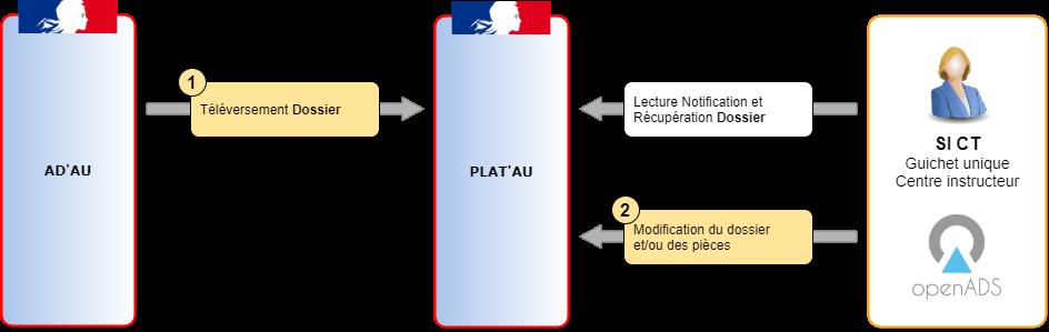 Schéma de l'expérimentation Démat.ADS J2-3 sur la séquence du téléversment d'un dossier AD'AU