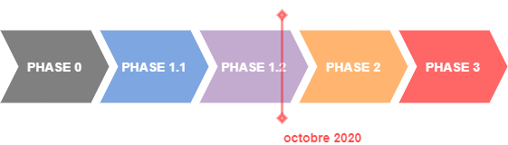 Phases de l'expérimentation Démat.ADS J1